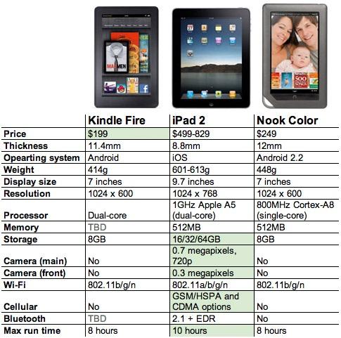 Kindle Fire v.s. iPad 2 v.s. Nook Color