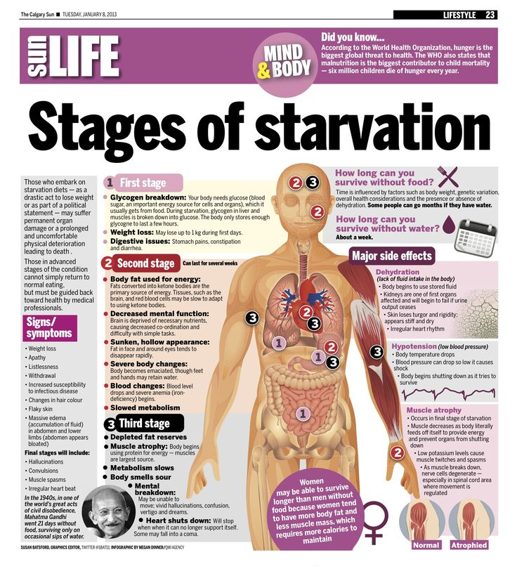 What Happens When You Starve Yourself?