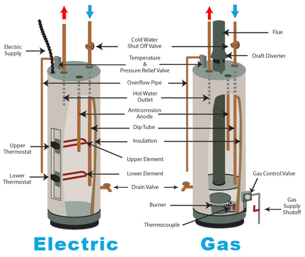 Types of Hot Water Heaters Buying Guide
