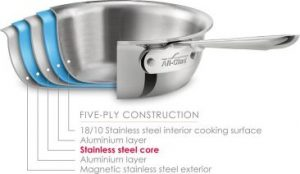 How Bonded Metal Changed the Cooking World