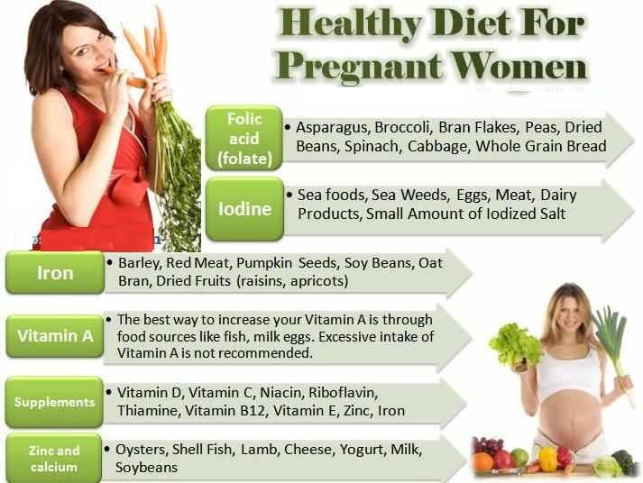 Pregnancy Diet – Healthy Eating During Pregnancy